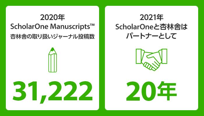 2020年杏林舎取り扱いジャーナルへのScholarOne Manuscripts投稿数は?